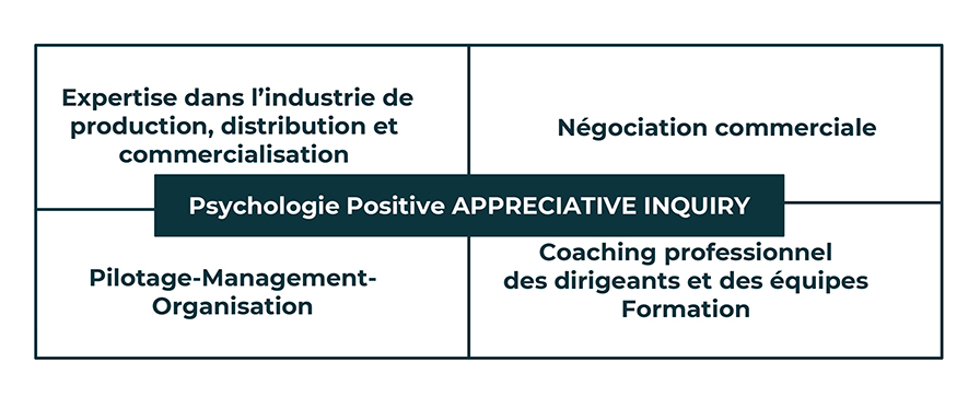 Mireille Soubrenie - Psychologie Positive APPRECIATIVE INQUIRY